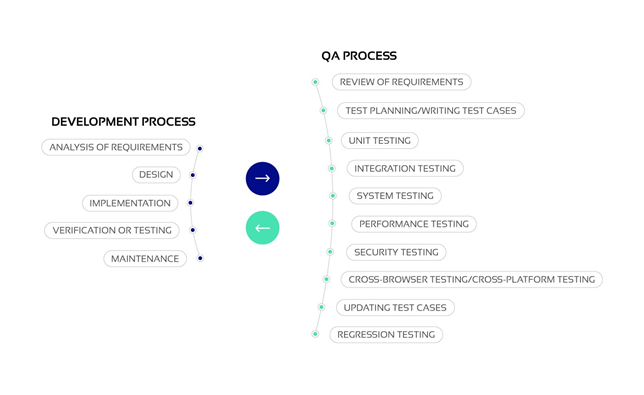 Development and QA Process