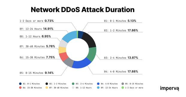 DDoS Attack Duration